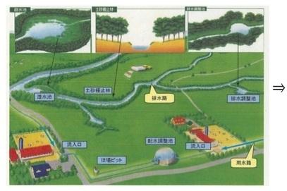 国営環境保全型かんがい排水事業...